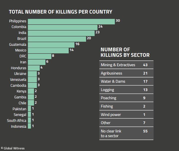 Число убитых экоактивистов в разных странах в 2018