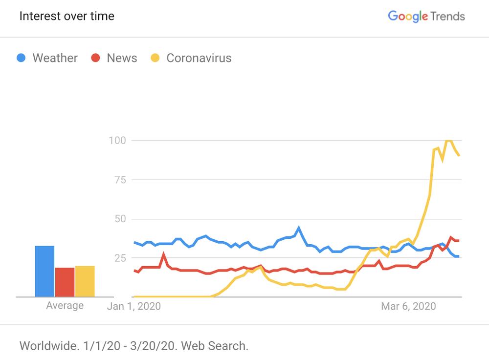 Частота запросов в поисковике Google